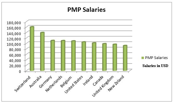 PMP Salary – How Much Can I Make?